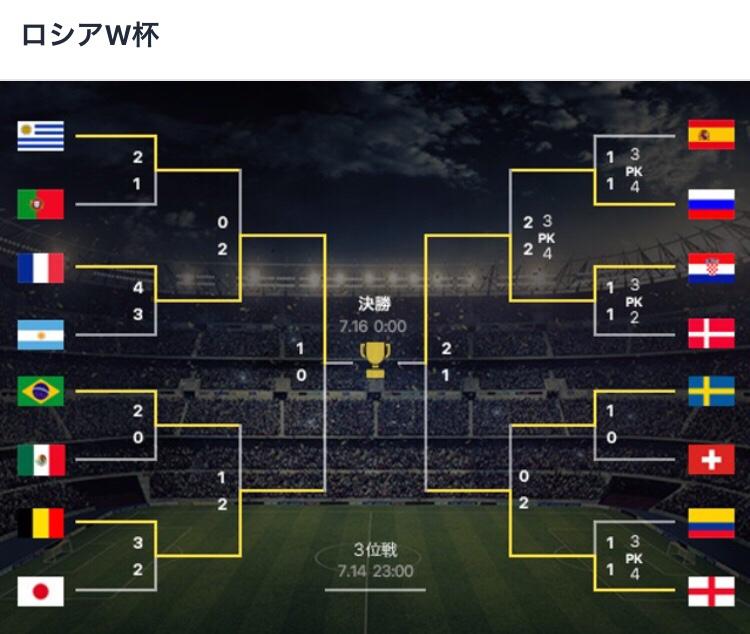ロシアW杯、クロアチアが初の決勝へ 優勝懸けフランスと対戦